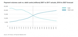 Payment volumes cash vs. debit cards (millions) 2007 to 2017 actuals, 2018 to 2027 forecast.